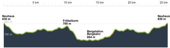Neuhaus-Froebelturm-Bergahn-und-zurueck
