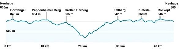 höhenprofil-6-Gipfel-Schiefergebirge